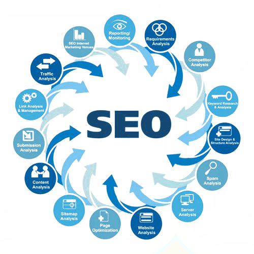 Search Engine Optimization Course Delhi, India